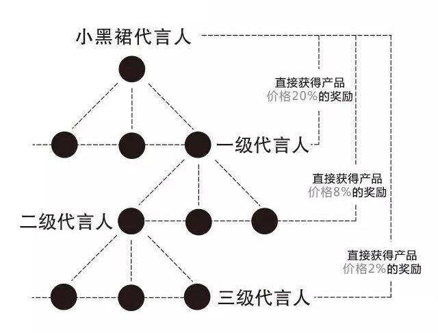 现在做电商什么最赚钱:简单最赚钱的五种电商模式解析干货分享