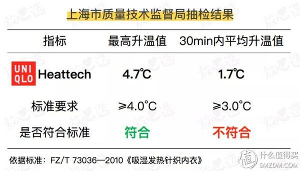实测优衣库高舒暖和倍舒暖的区别,优衣库保暖内衣真的比普通秋衣更保暖?