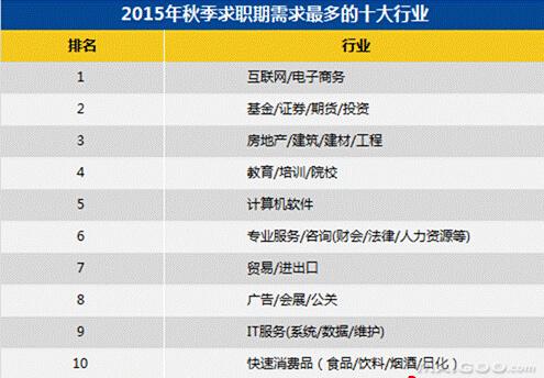 中国最容易赚钱和最难赚钱的十大城市排行榜,你的家乡上榜了吗?