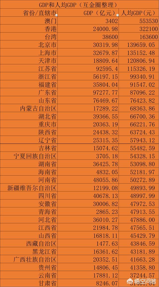 在中国湖南省的经济排行第几