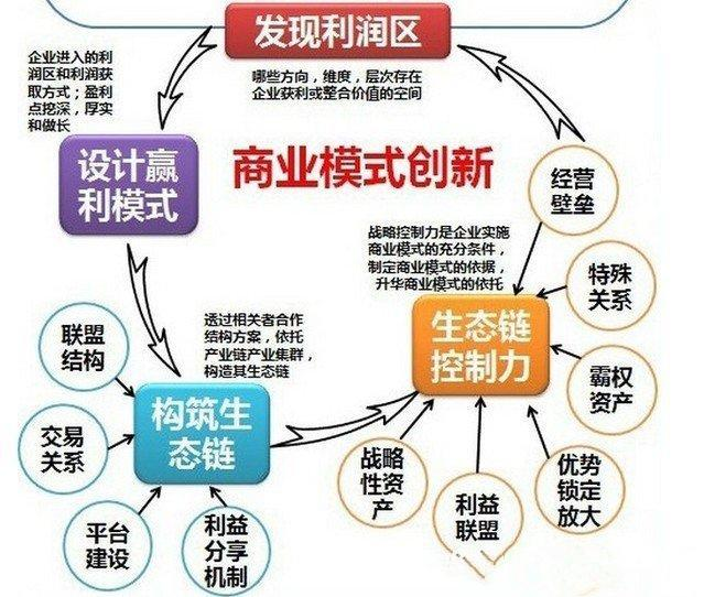 好项目的商业模式,应该有这5点,否则难融资